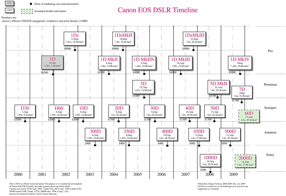 Canon and Nikon DSLR Timeline (1/2)