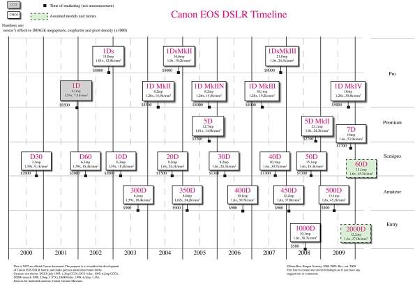 Canon DSLR Timeline