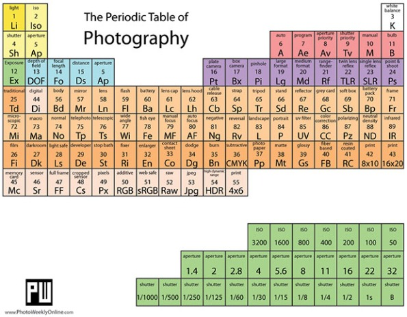 Photography Periodic Table