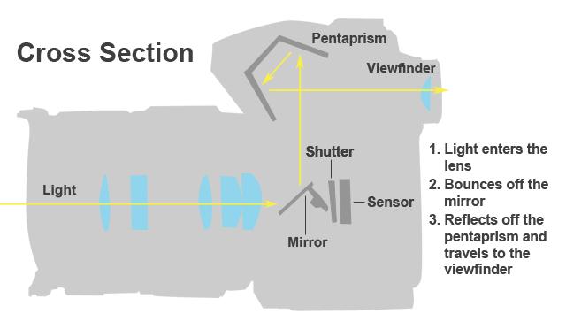 Why My Next Camera Will be Mirrorless (2/5)